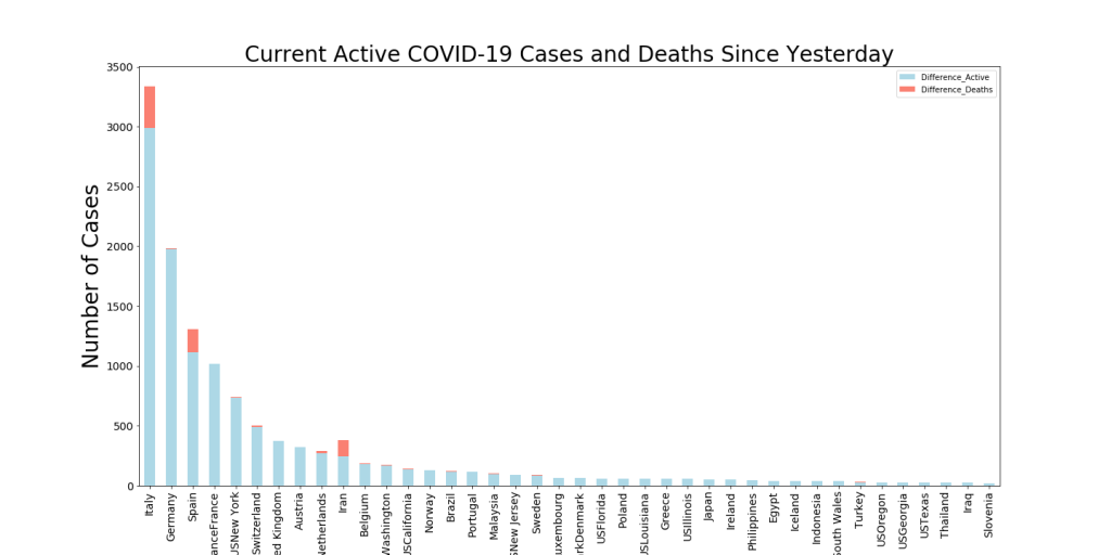Bar Chart that shows current Active cases and deaths in last 24 hrs.